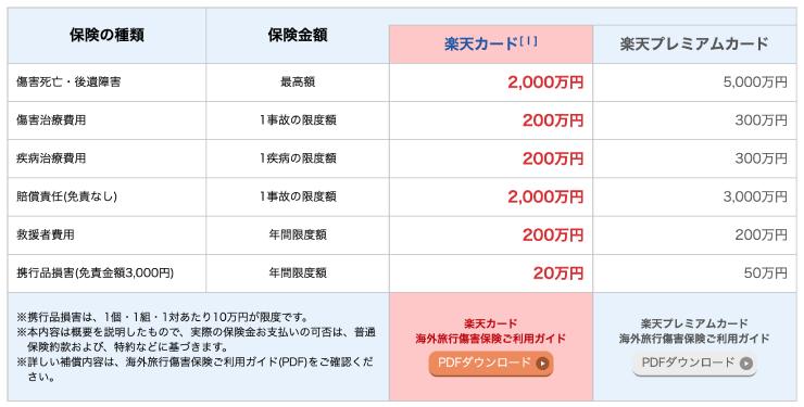 楽天カードの海外旅行保険付帯の内容