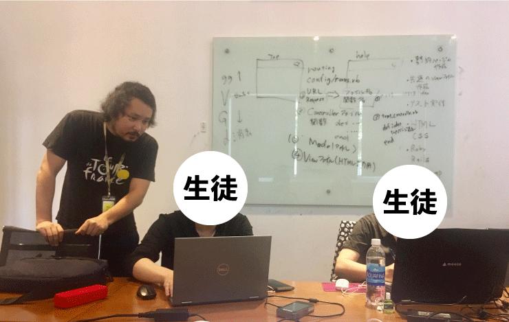 ベトナムIT留学のWEEKLY IT CAMPの授業は講師が一対一に近い感覚