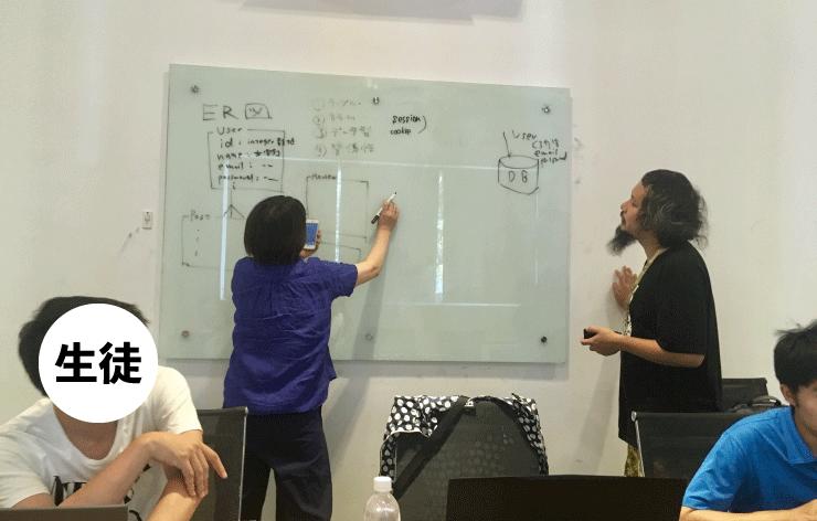 WEEKLY IT CAMPのプログラミングのクラスは生徒もホワイトボードに書いて質問する